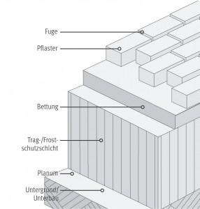 Schematischer Aufbau der Pflasterbauweise.